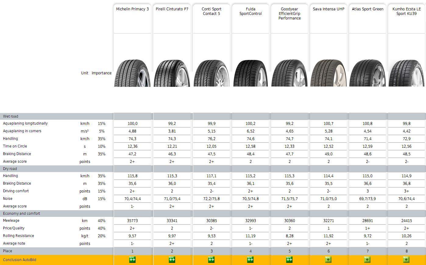 test anvelope 225/50r17