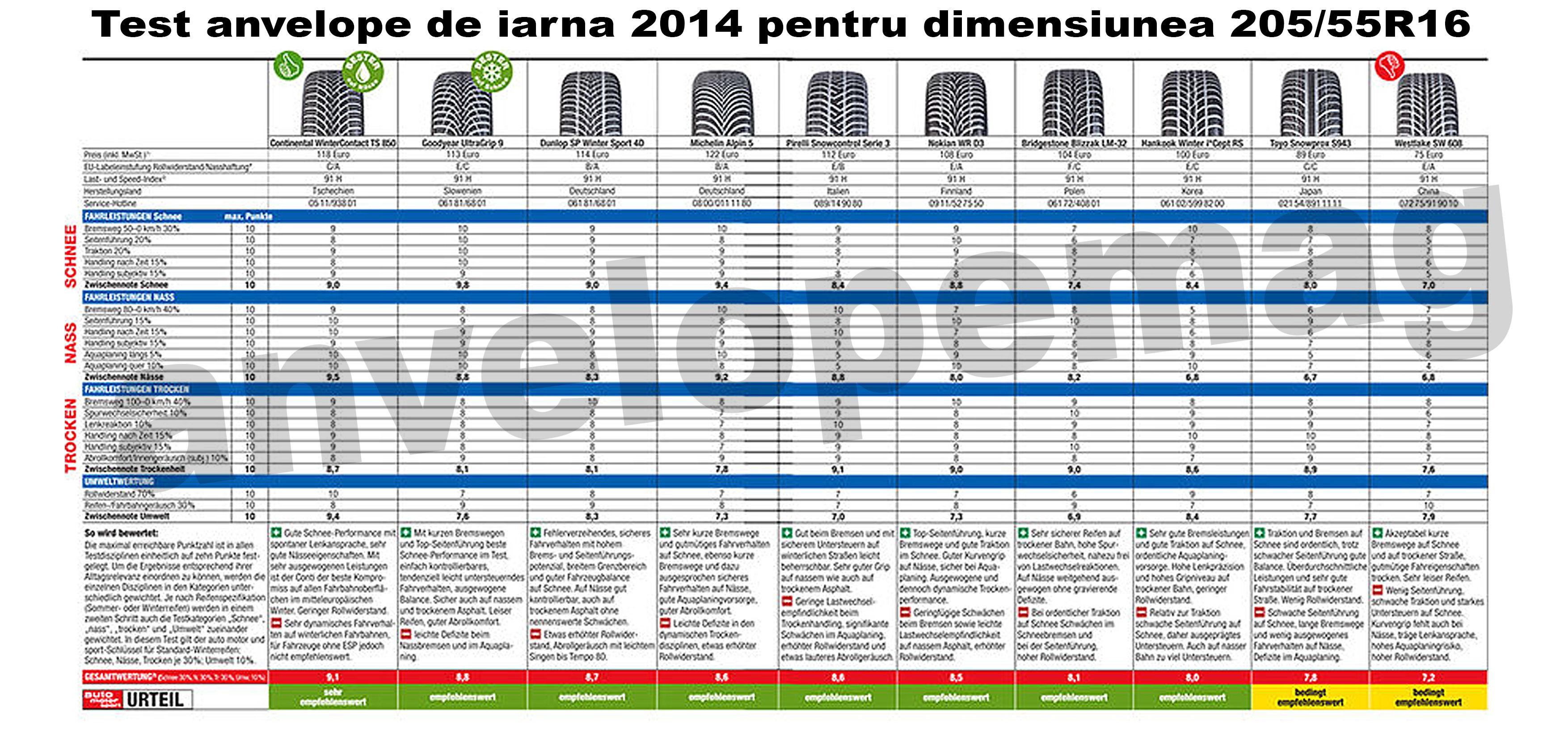test anvelope de iarna 2014 205/55r16
