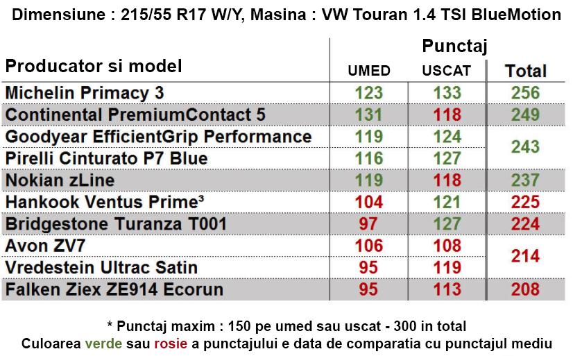 rezultat test cauciucuri 215 55 r17
