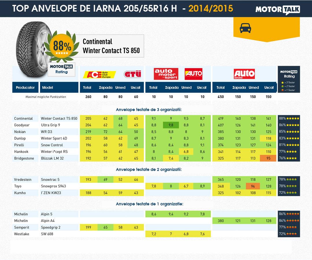 teste anvelope iarna 2014 2015