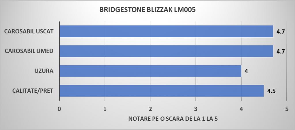 4. Anvelope iarna BRIDGESTONE BLIZZAK LM005
