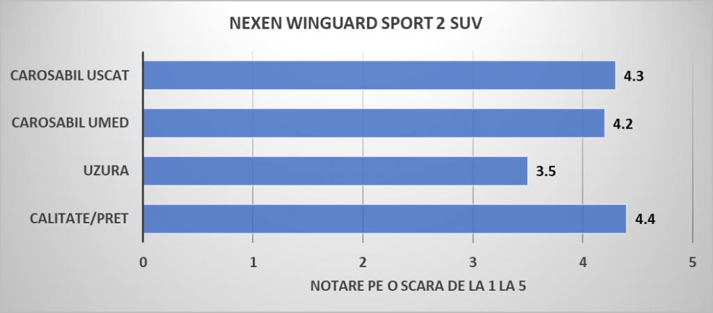 5. Anvelope iarna NEXEN WINGUARD SPORT 2 SUV