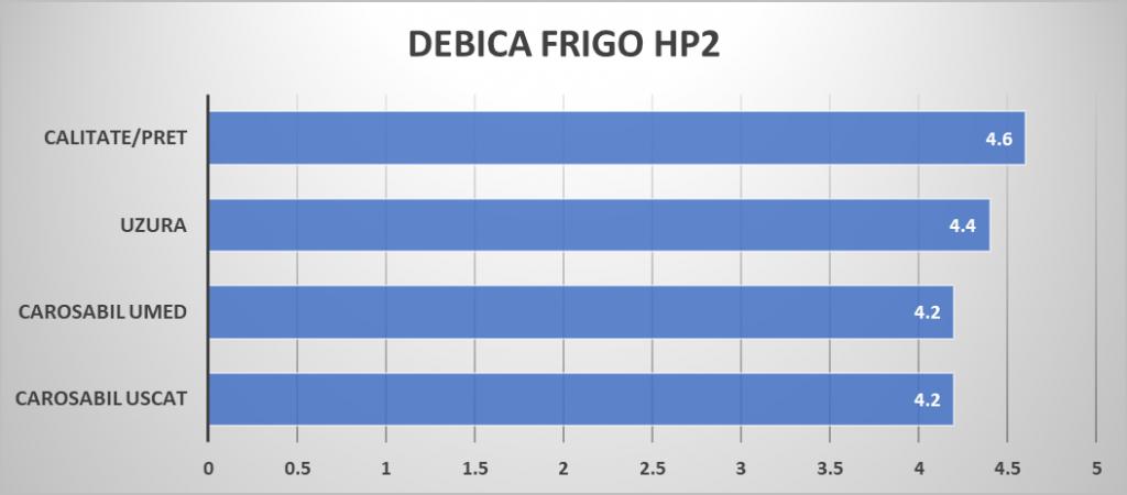 DEBICA FRIGO HP2 note sportive mag
