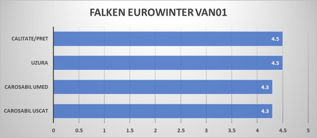 FALKEN EUROWINTER VAN01 raiting mag
