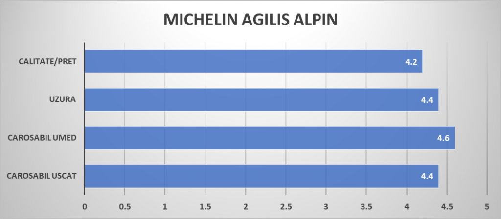 MICHELIN Agilis Alpin raiting mag