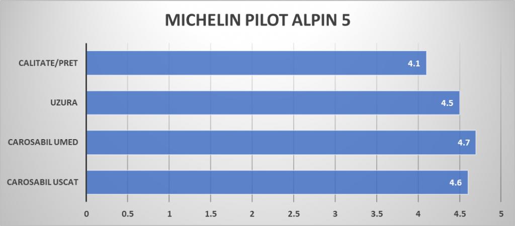 MICHELIN PILOT ALPIN 5 note sportive mag