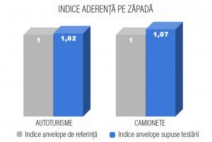 indice-aderenta-pe-zapada