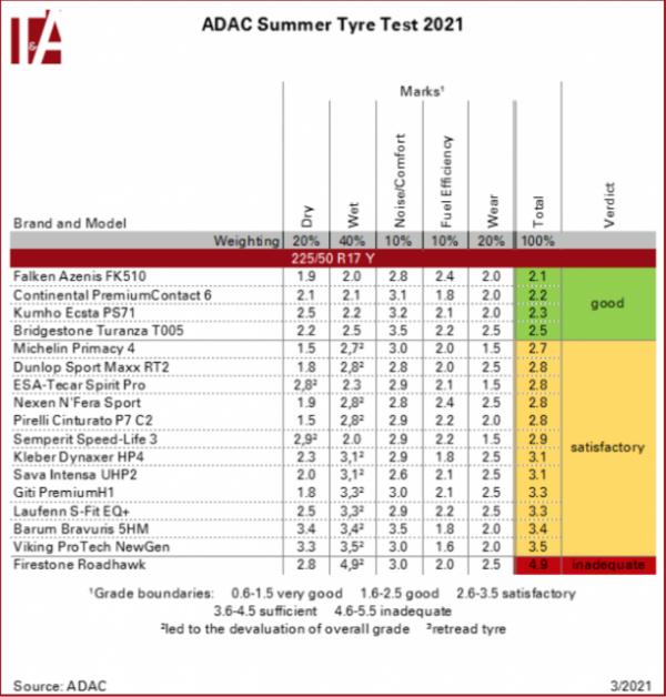 Anvelope vara Falken Azenis FK510 – castigatoare in testul ADAC 2021
